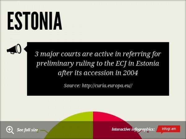 Infographic: Estonia -