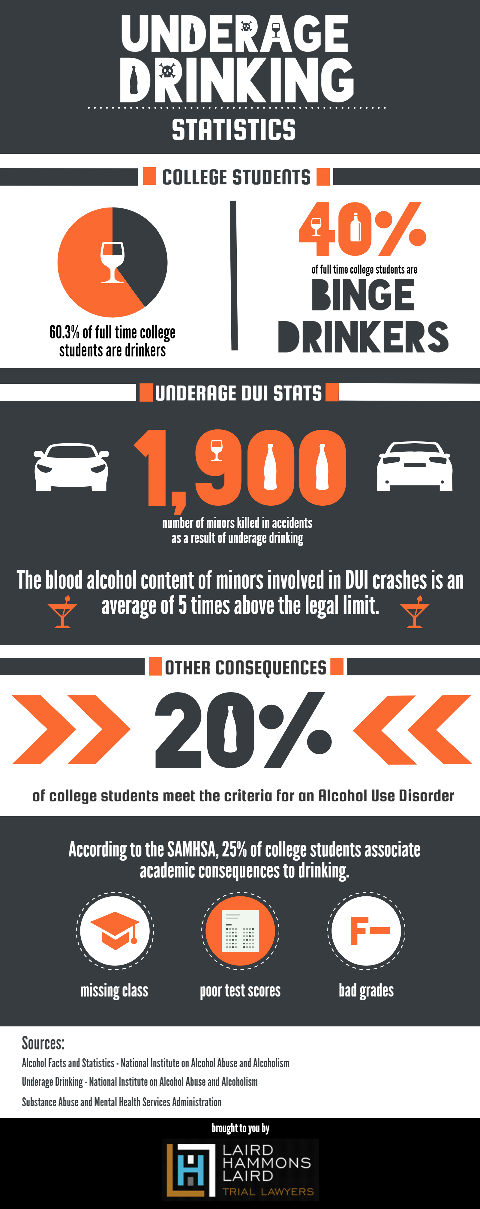 The penalties of underage drinking and drunk driving