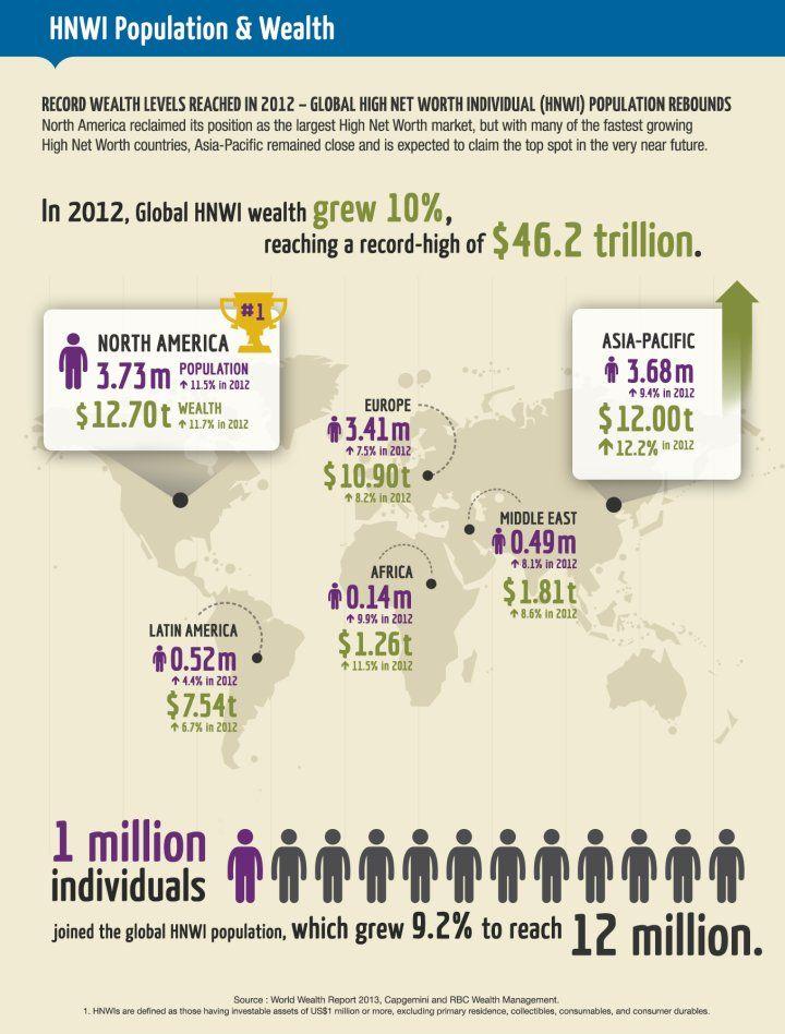 HNWI High Net Worth Individuals Business Entrepreneurship - business net worth