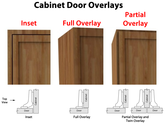 Illustration Of Different Types Of Cabinet Door Overlays Cabinet Doors Full Overlay Cabinets Kitchen Cabinets Door Hinges