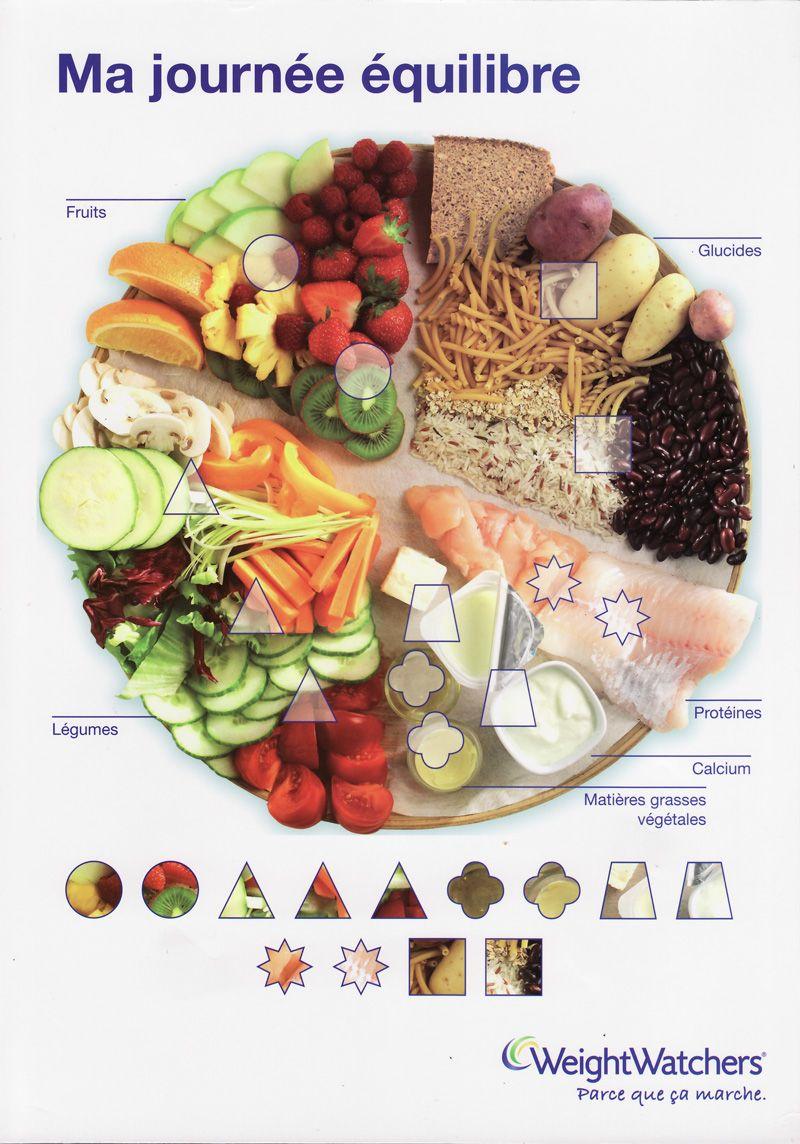 Image Du Blog Rosemartin Centerblog Net Manger Sainement Alimentation Equilibree Assiette Equilibree