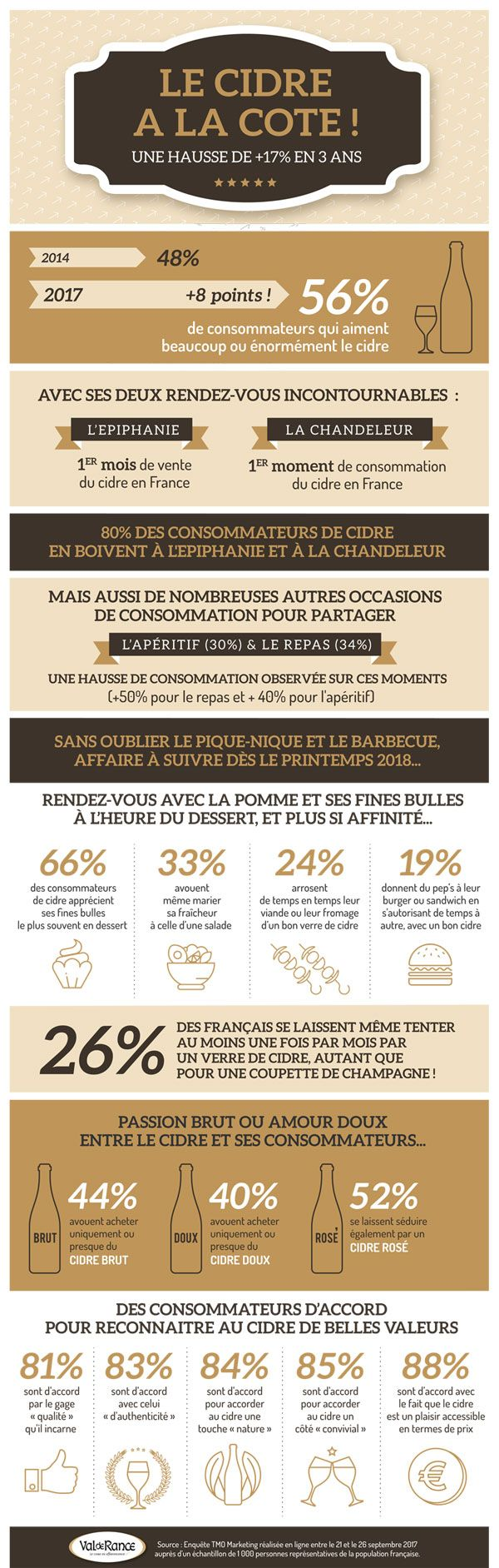 Les cidres ont la côte en France, une infographie de Val de Rance à l'occasion de l'épiphanie #cidre #alcool #boisson #gastronomie