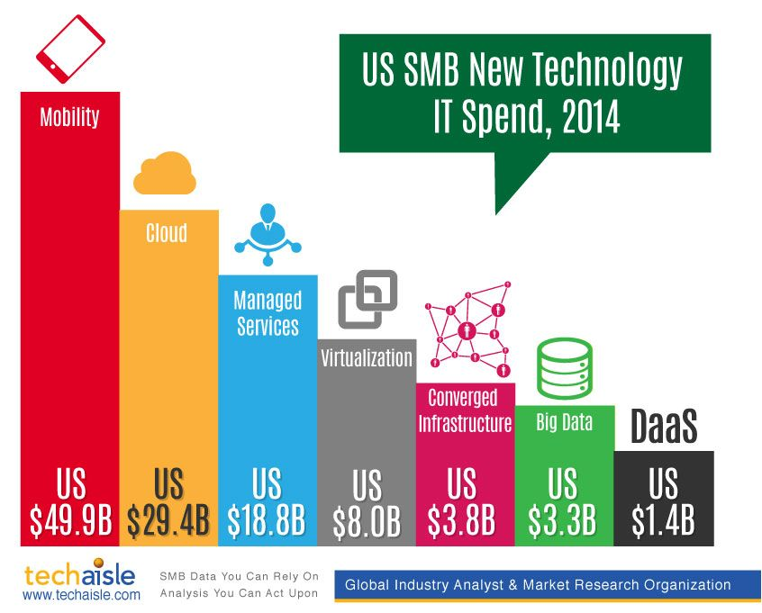 Smb It Spend Interesting To See How Where Smbs Are Spending