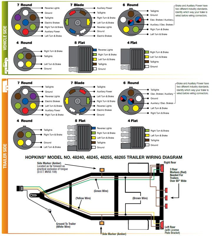 standard 7 pin trailer wiring diagram 7 pin trailer wiring diagram color code