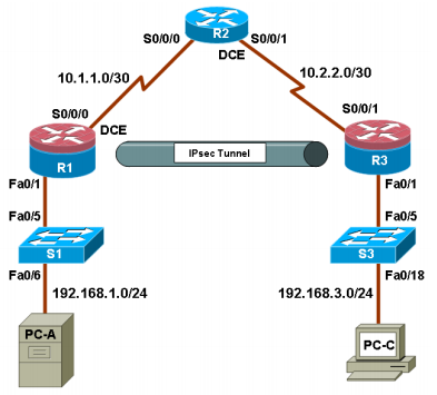 6331a5b0fcce9af0d6e0bcbc576ed9dc - Site To Site Vpn Configuration On Cisco Router