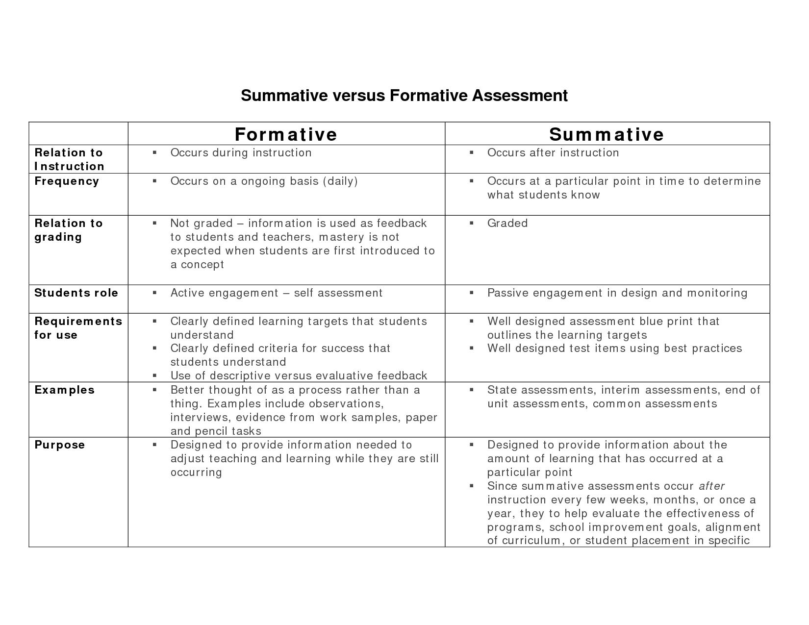 Formative Versus Summative Assessment