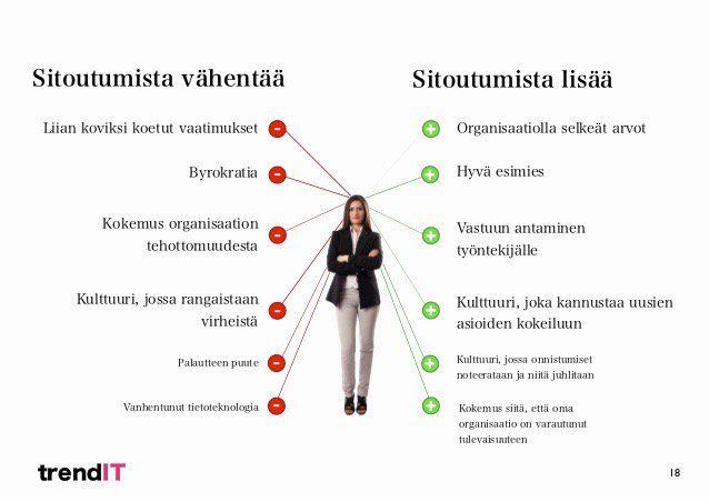 """Mika Heikkinen on Twitter: """"Onpa hyvä kalvo liittyen #sitoutumiseen #johtajuus #johtaminen #Johtaja rakennatko """"punaista vai vihreää kaistaa""""? https://t.co/fDzQuYvj8i"""""""