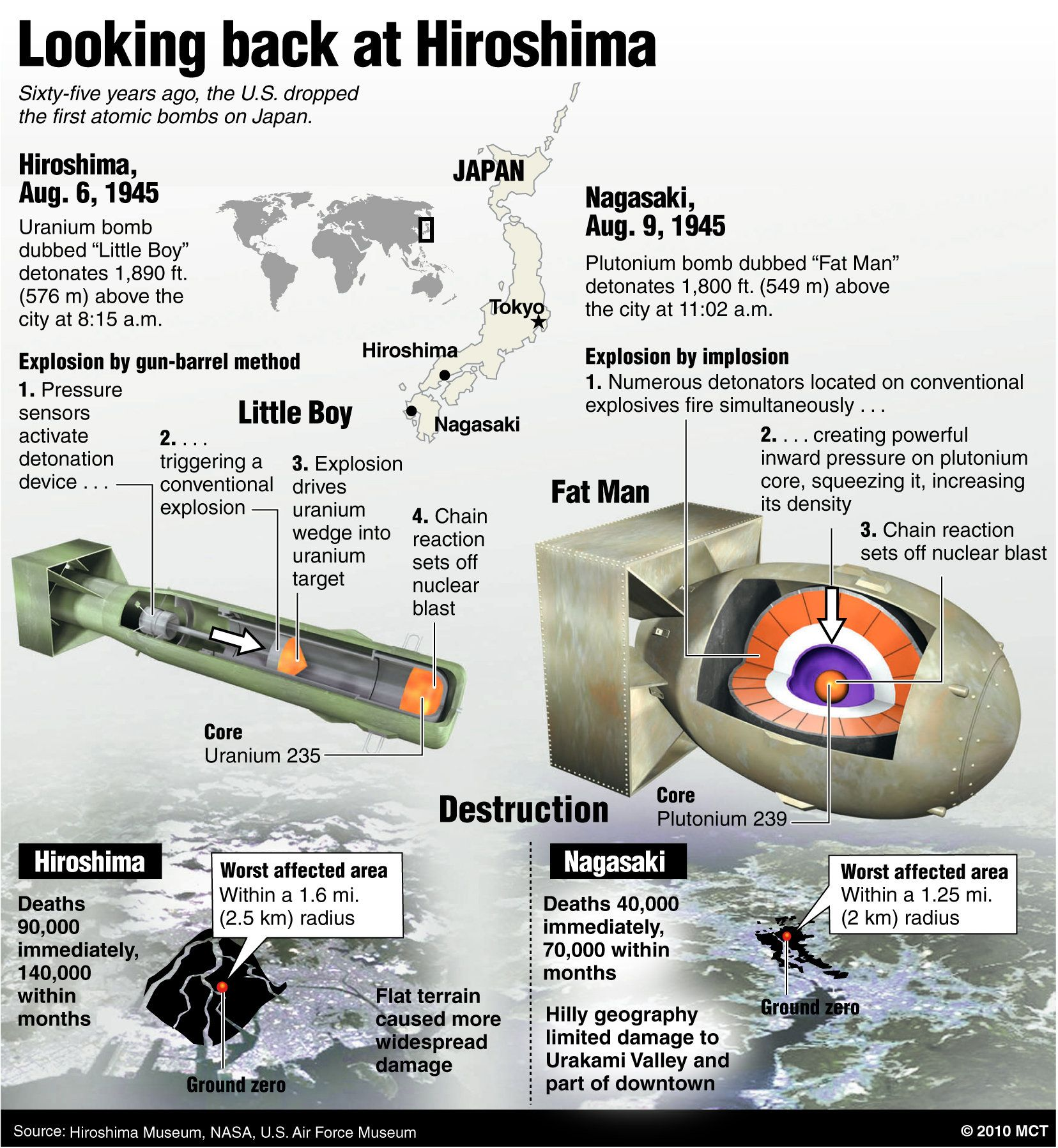 an analysis of the atomic bomb dropped on the japanese city of hiroshima Check out our atomic bomb dropped on hiroshima essay it is clear that the atomic bombing of hiroshima was carried out by the then united state administration just before the end of world war ii the bombing on a japanese city was catastrophic in nature since the destruction it caused was detrimental.
