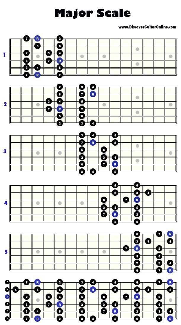 Anyways here\'s wonderwall, beginner guitar dump - Imgur   scales ...