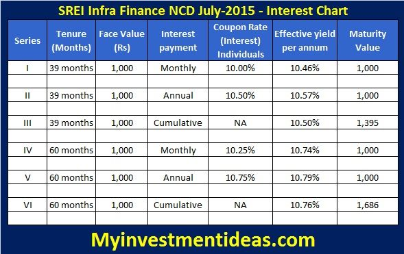 Some 60 mo investments limited indian post public provident fund investment