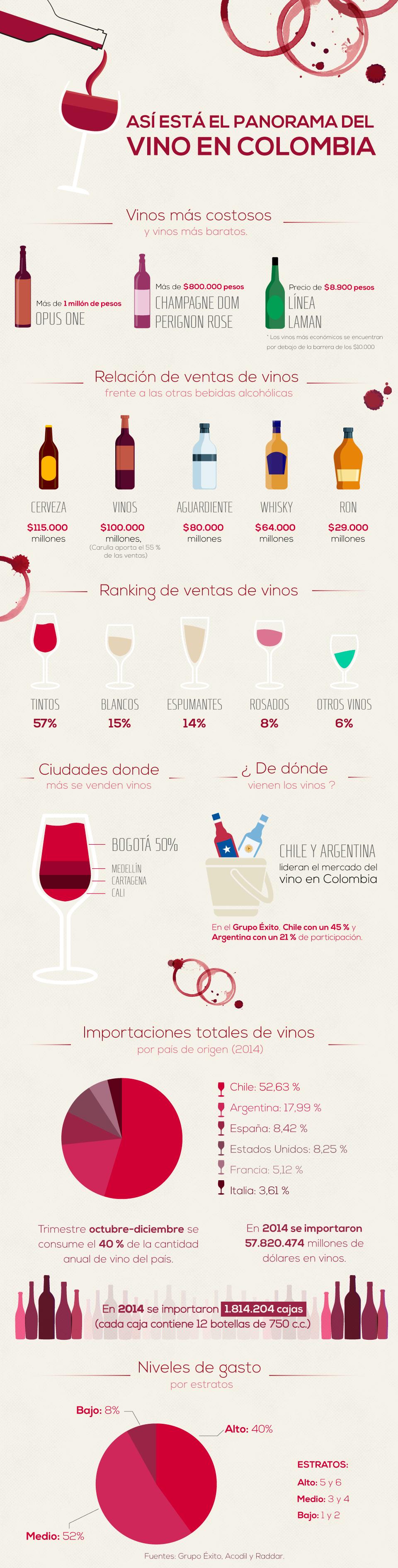 Así está el panorama del vino en el país