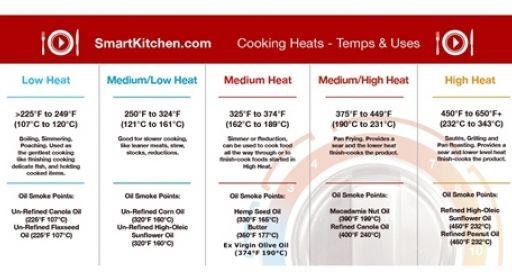 Heat Temperature Charts Resource Smart Kitchen Online Cooking School