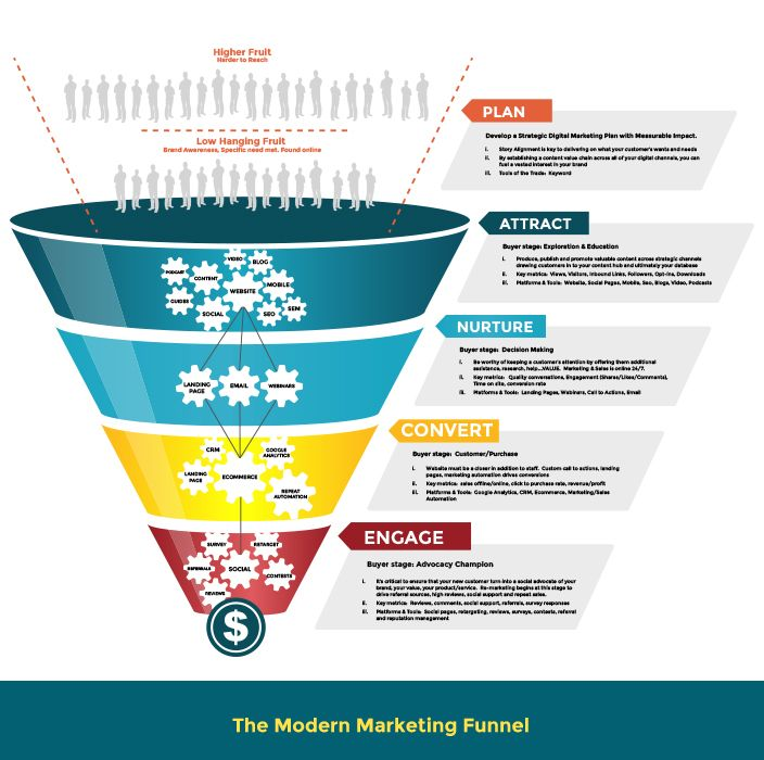 How To Build A Successful Social Media Marketing Funnel |Funnel Engagement Social Media