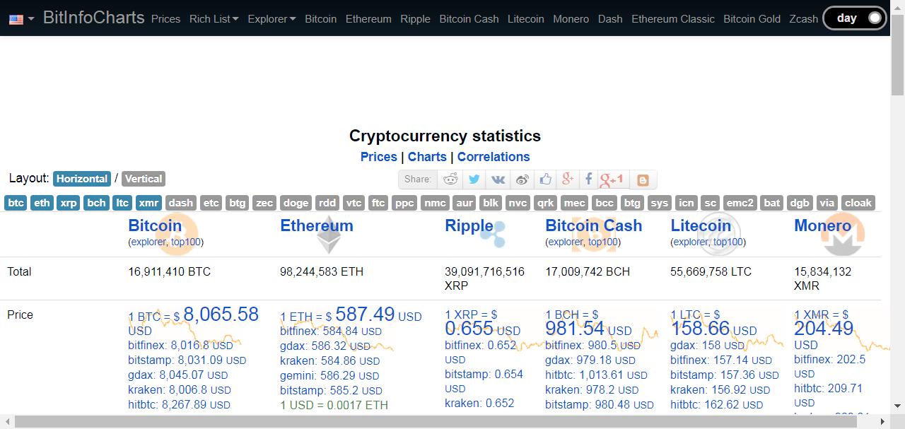 Bitcoin, Litecoin, Namecoin, Dogecoin, Peercoin, Ethereum stats