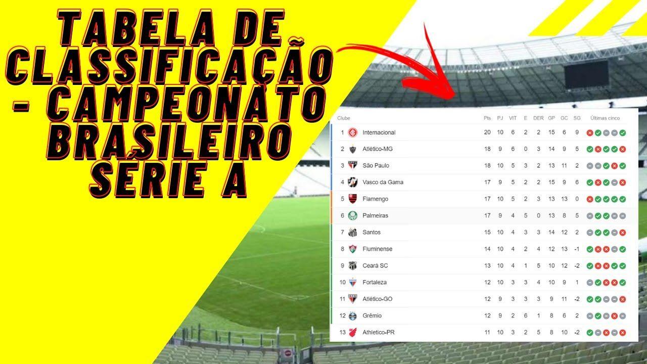 Tabela De Classificacao Do Campeonato Brasileiro 2020 Serie A Resultad Campeonato Brasileiro Comida Brasileira Tabelas