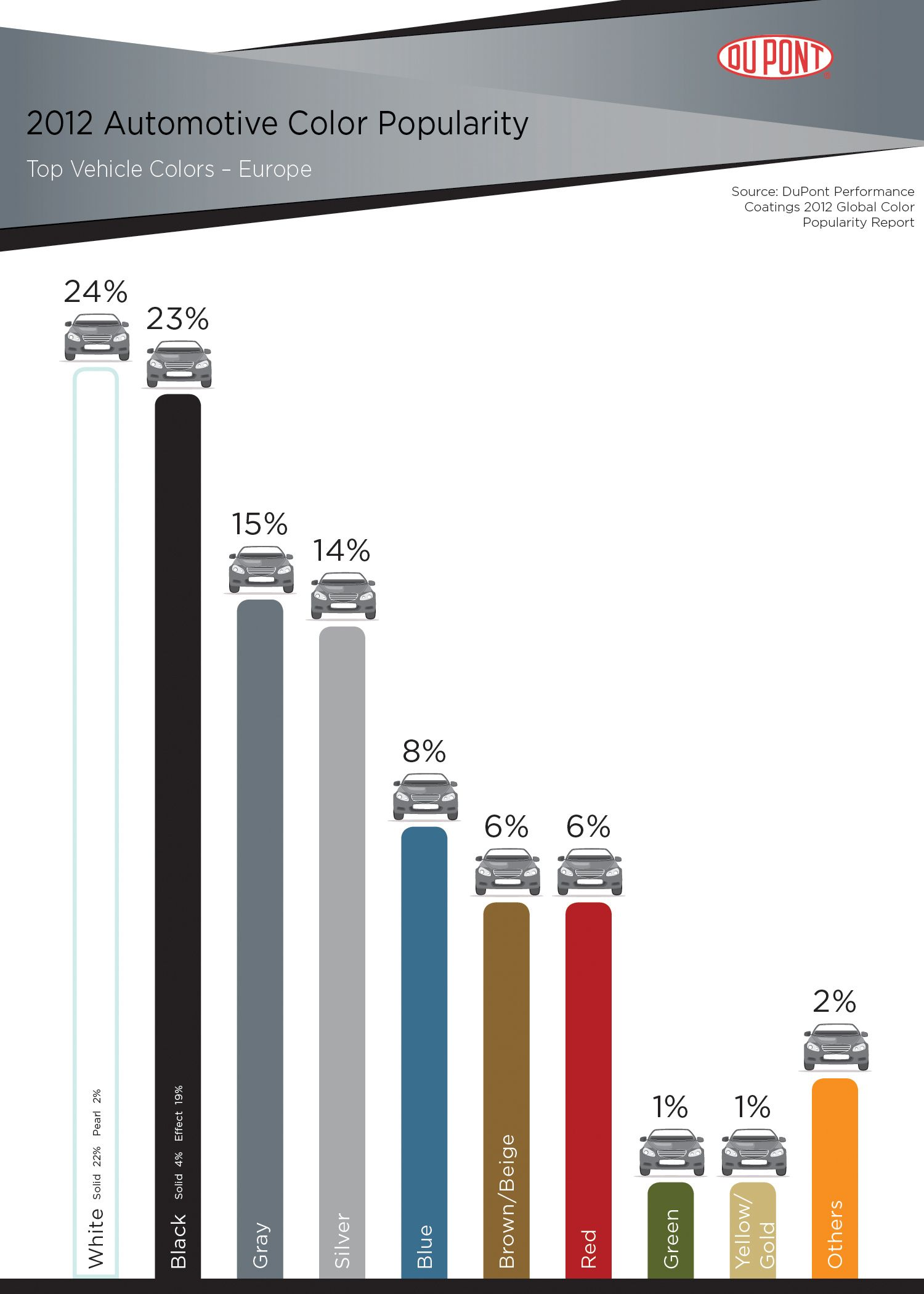 Dupont china color chart automotive trends pinterest nvjuhfo Gallery