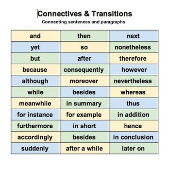 useful essay connectives Connectives the main linking words and phrases are grouped below according to the similarity of their meaning to the three basic connectives and, or, but some can be used to link paragraphs and others can only l concession (agrees that something is good, with limitations) first, furthermore, finally, one a second a third.