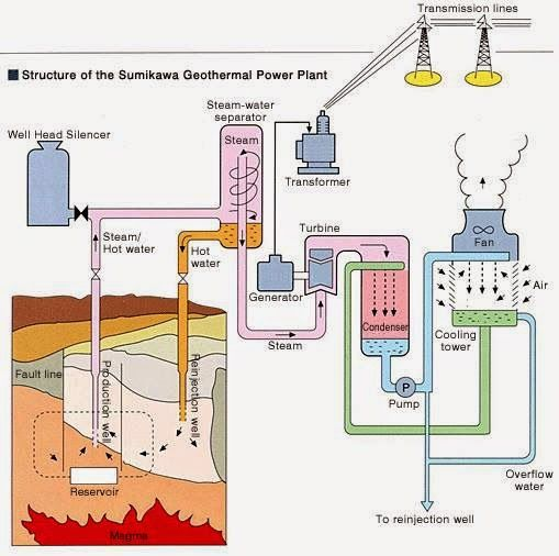 Block Diagram Of Sumikawa Geothermal Power Plant Japan Electrical Engineering World Geothermal Power Plant Geothermal Energy