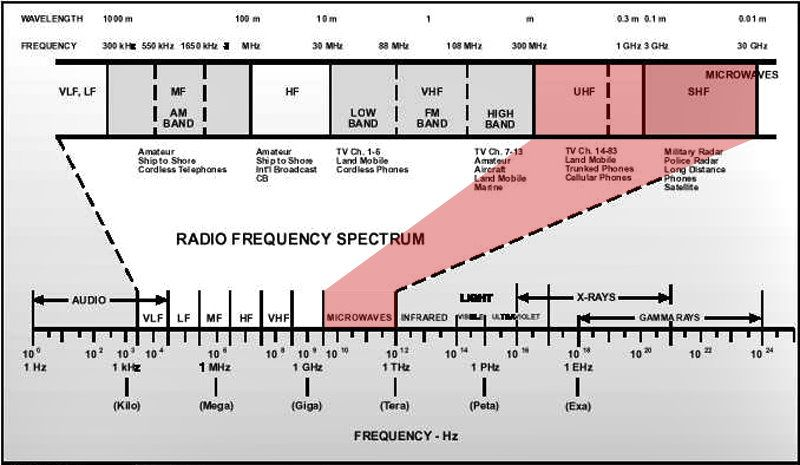Radio Spectrum Chart Yahoo Search Results Image