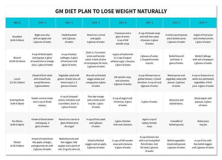 dieta per 1 settimana