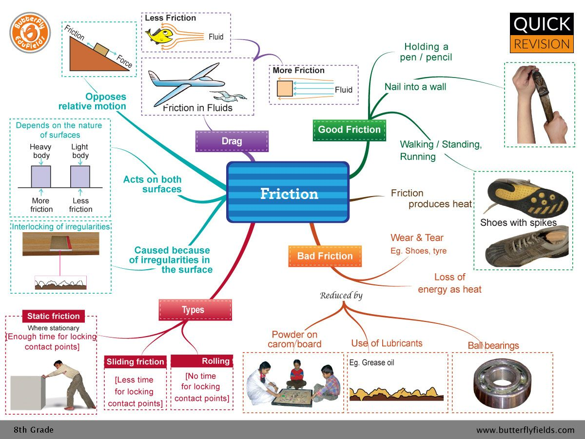 Friction Cbse Grade8 Science Conceptmap Concept Map Concept Mapping In Science Physics Concepts