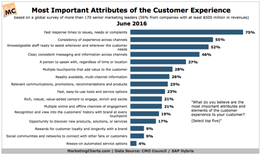 How to Provide Better Customer Service by Implementing