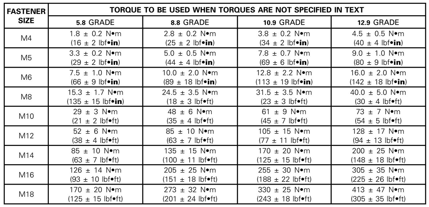 Metric Bolt Torque Spec Chart In 2020 Metric Bolt Sizes Metric Bolt Size Chart Metric