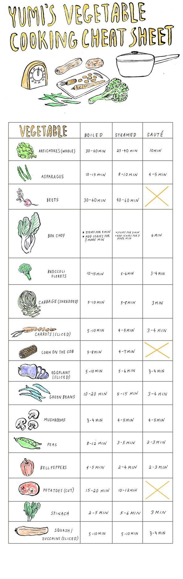 Photo of Yumi's Vegetable Cooking Cheat Sheet