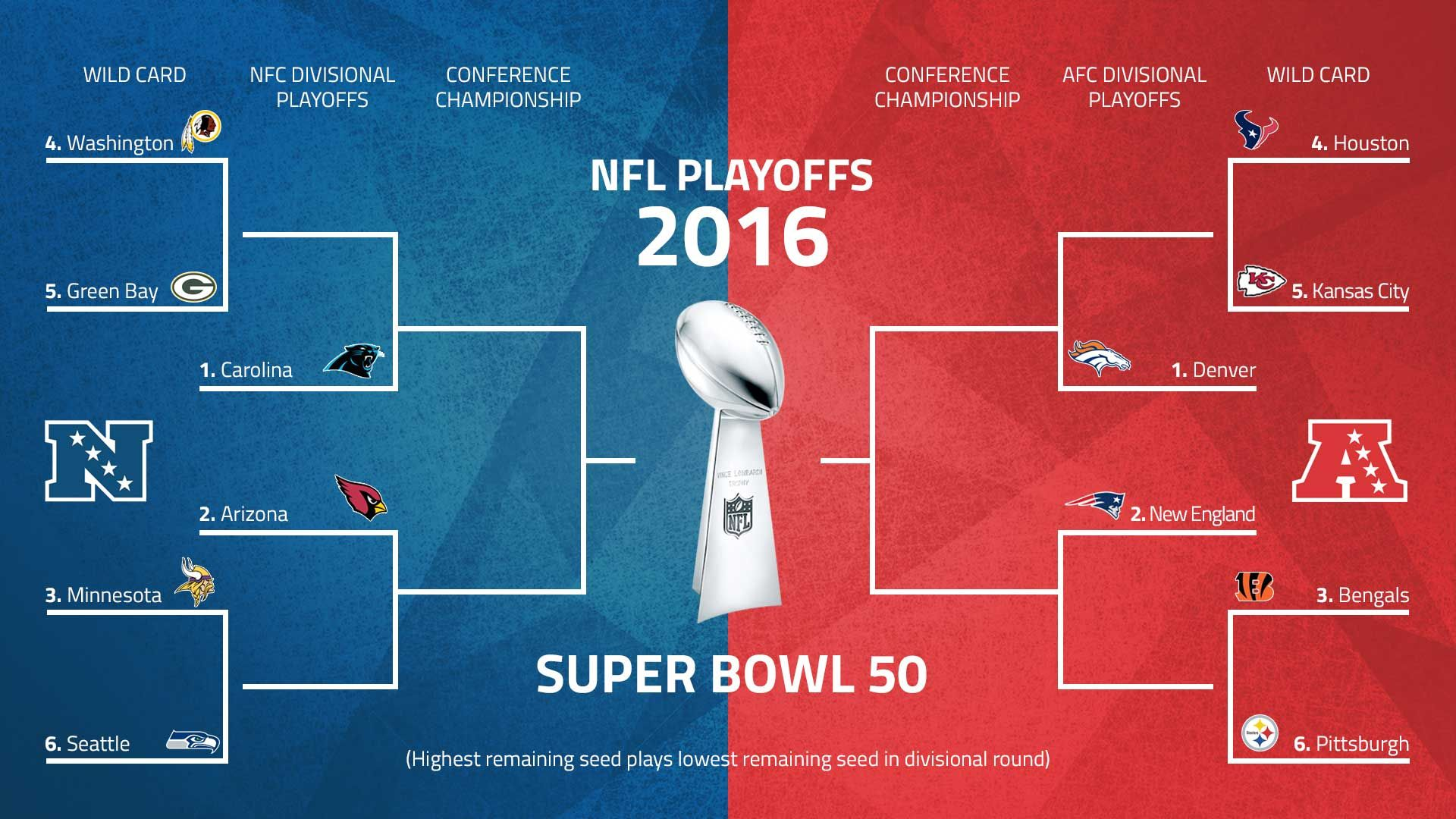 Nfl Playoffs 2016 Schedule Patriots Travel To Denver Panthers Host Cardinals In Afc Nfc Championship Games Nfl Playoffs Playoffs Nfc Championship Game
