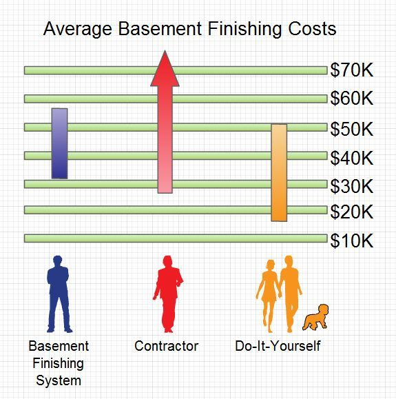 How Much Does It Really Cost To Finish Or Remodel A Basement Cost To Finish Basement Basement Basement Contractors