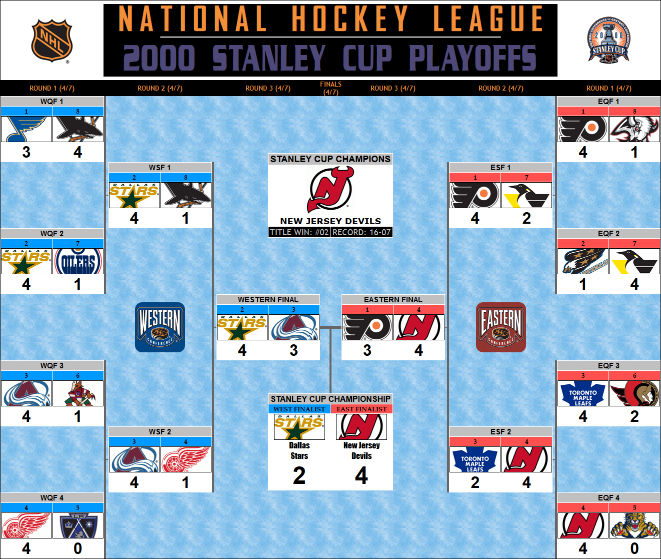 2000 Stanley Cup Playoff Bracket New Jersey Devils Championship Stanley Cup Playoffs Dallas Stars Stanley Cup Champions