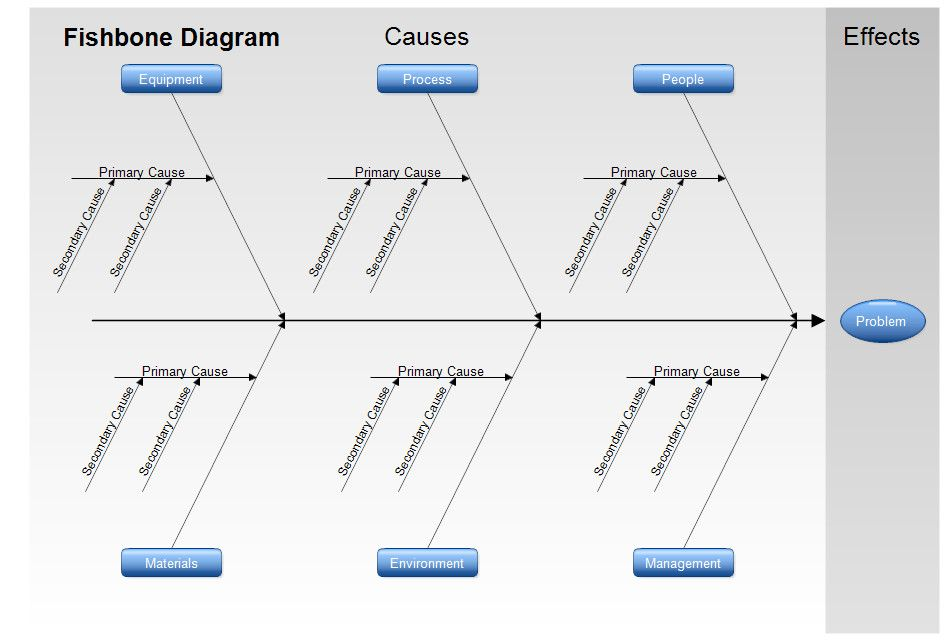 Cause And Effect Diagram Template Exclusive Fishbone Diagram
