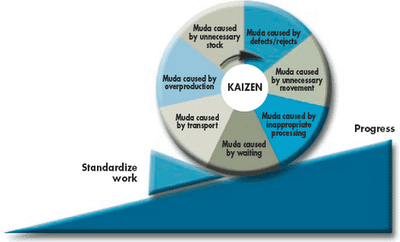 Implementing Lean Management In The Garment Industry Lean Manufacturing Lean Six Sigma Visual Management