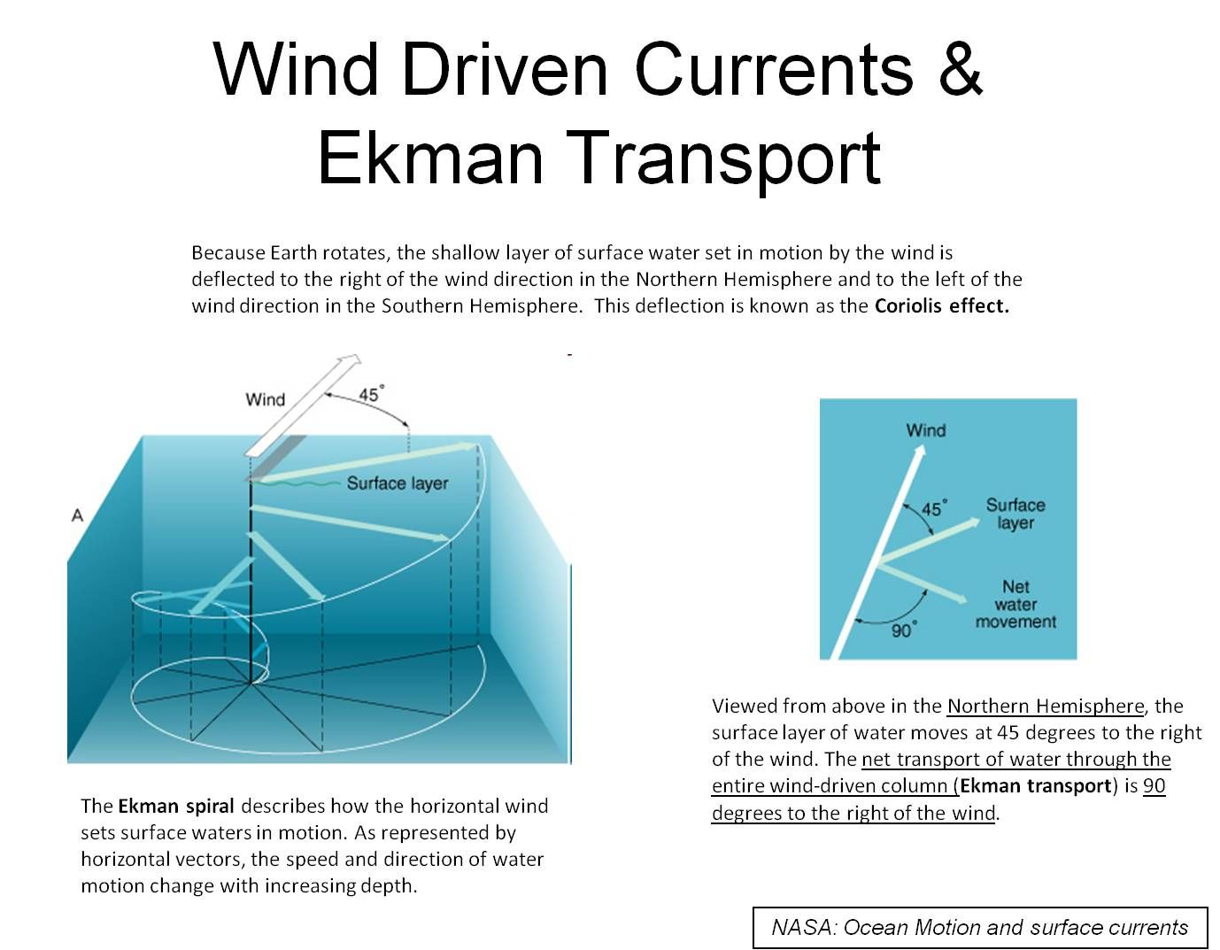 Ekman Transport Net Motion Of Water Down To About 330 Ft