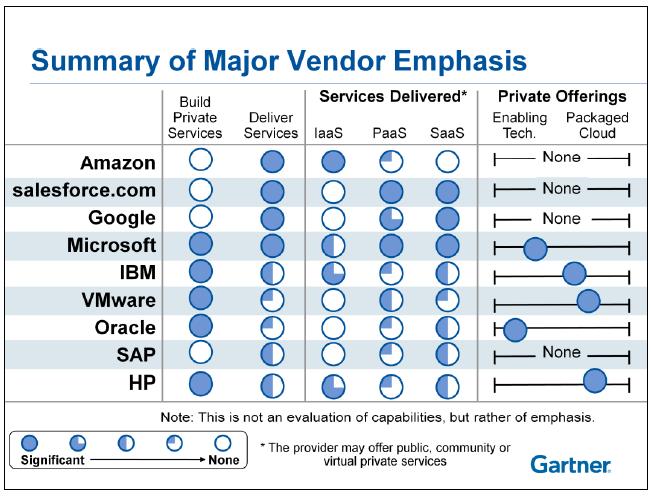Gartner Chart Of Cloud Vendor Emphasis   Cloud