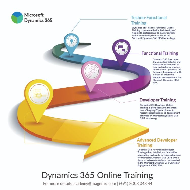 Dynamics 365 Corporate training, Online training courses