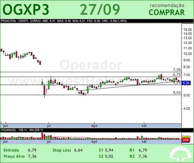 OGX PETROLEO - OGXP3 - 27/09/2012 #OGXP3 #analises #bovespa