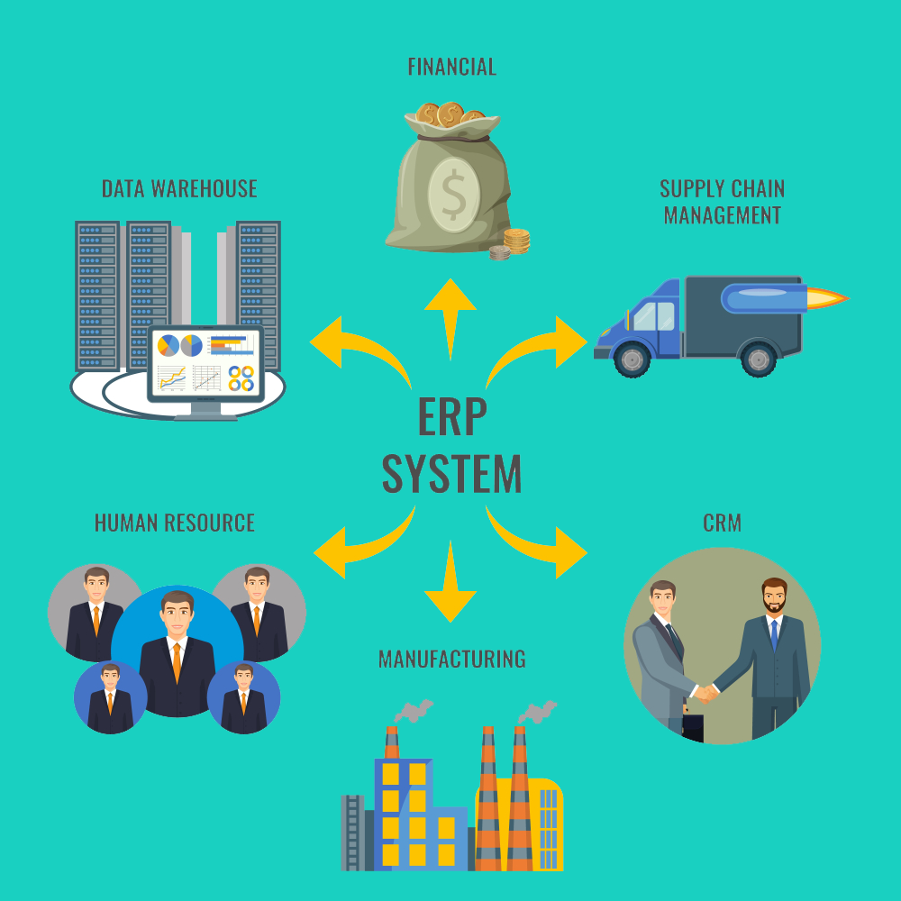 ERP Software Development Companies in India Supply chain