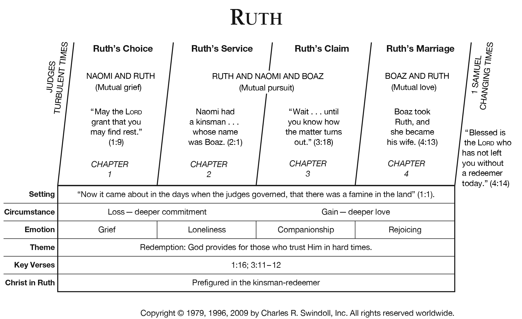 Book Of Ruth Overview