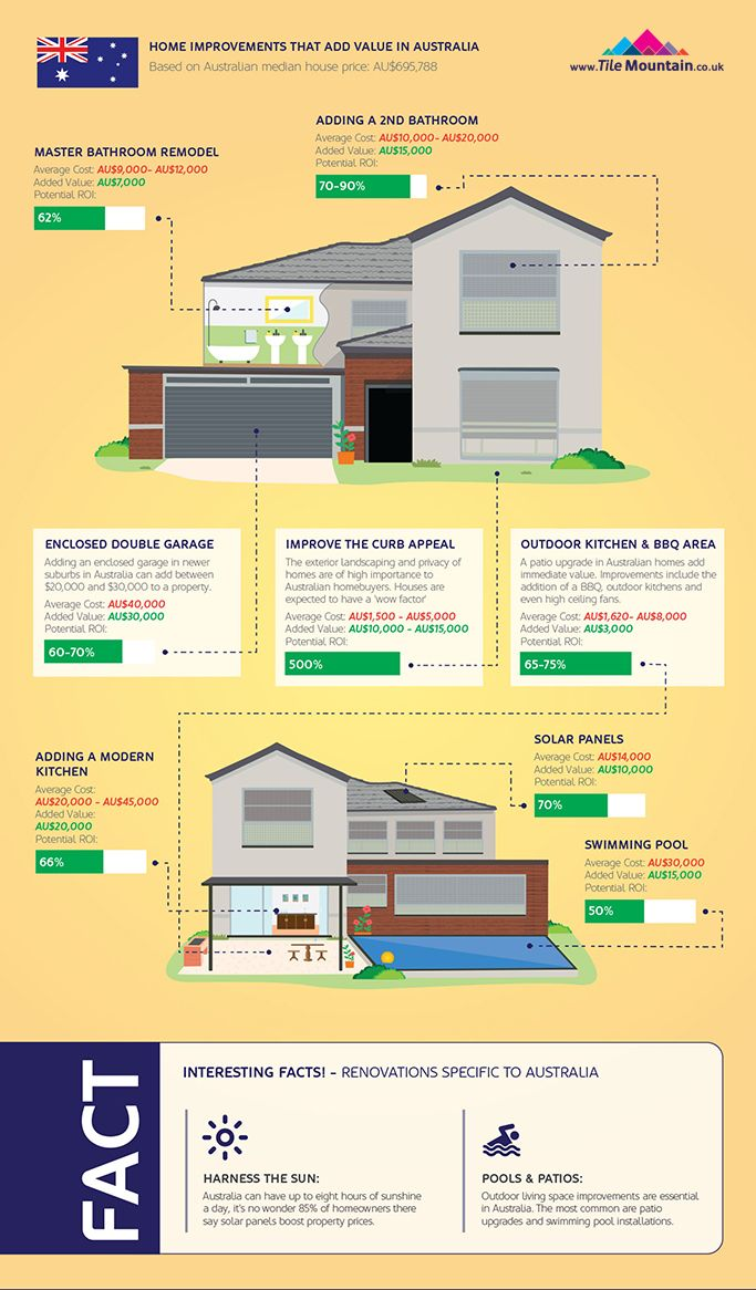 Home Improvements That Add Value Australia