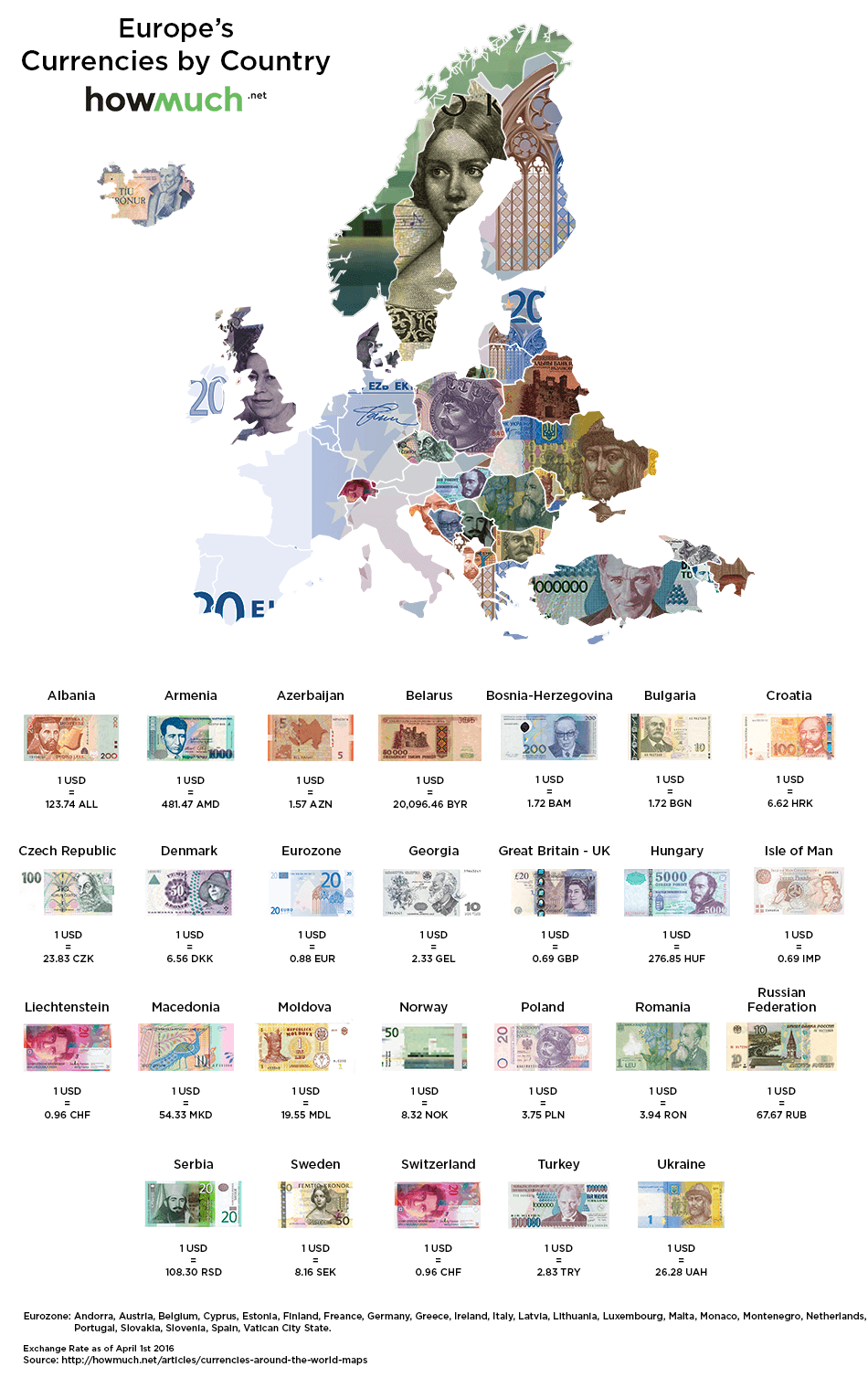 World currency exchange