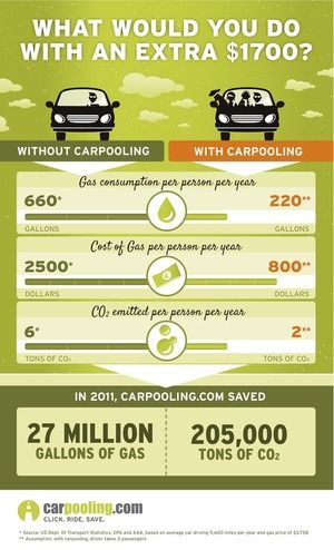 Eco-friendly carpooling [Infographic]