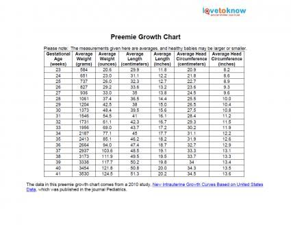 Weight Chart For Gestational Age  Nursing    Preemies