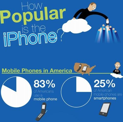 How popular is the iPhone?