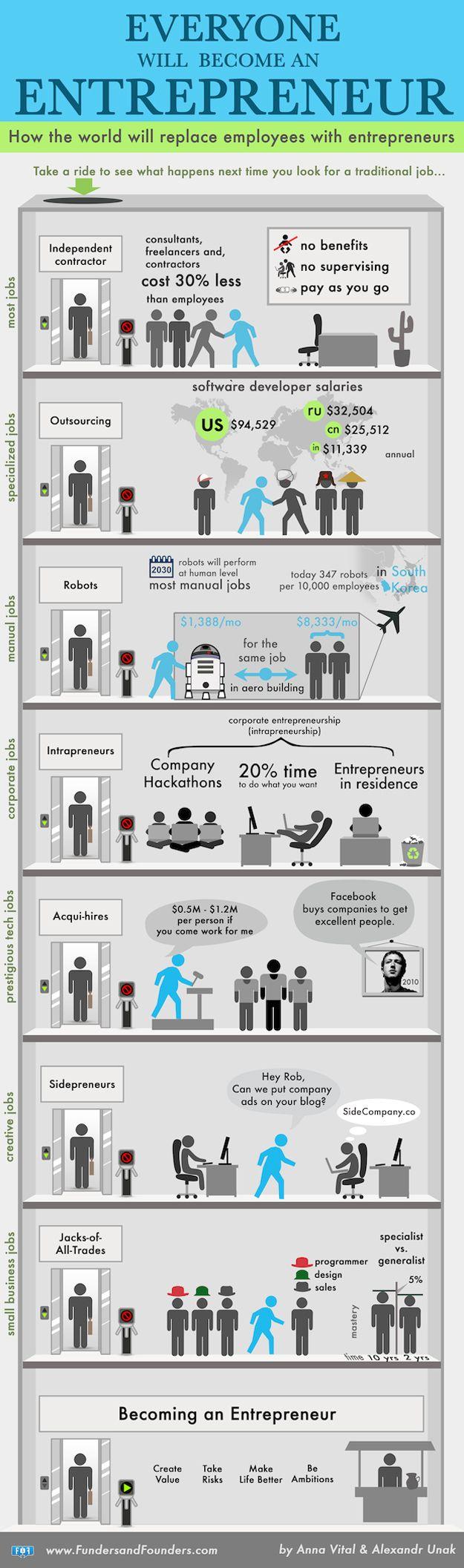 No futuro, empregados serão substituídos por empreendedores (via Martha Gabriel)