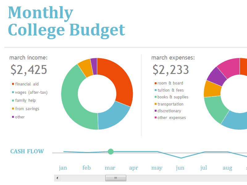 Monthly College Budget Templates Office College Y