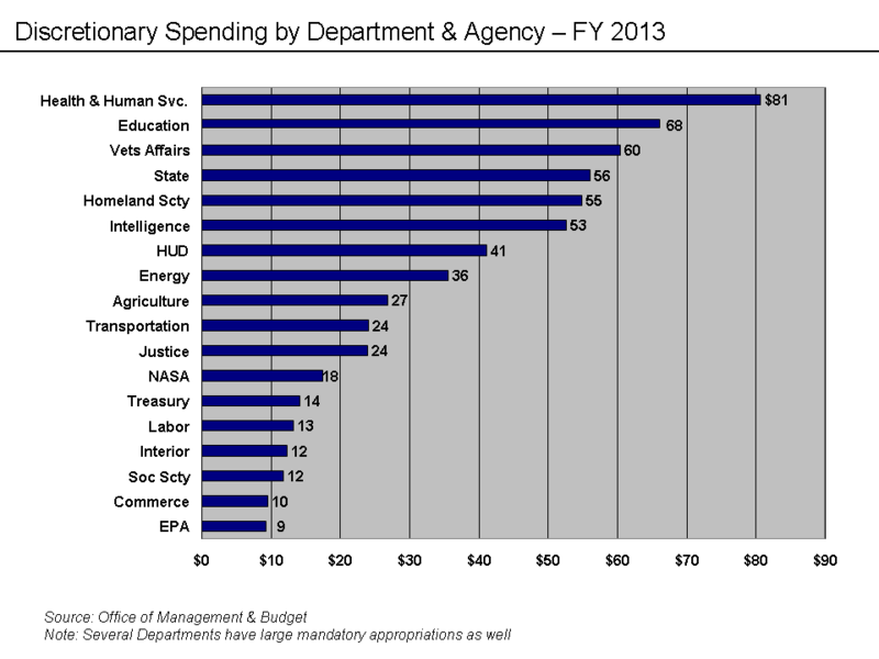 File:Discretionary Spending by Dpt - 2010E.png   statistics ...