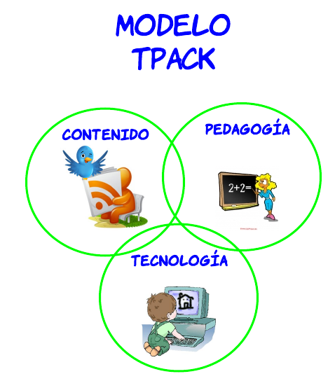Resultado de imagen para INFOGRAFIA DEL MODELO TPACK