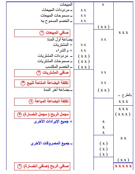 مجموعة من نماذج للقوائم المالية Pdf Books Accounting Word Search Puzzle