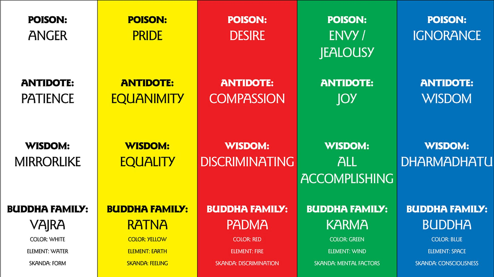 It is called the 5 Buddha families  here is an image for